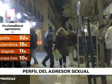 El perfil del agresor sexual: hombres españoles de entre 18 y 35 años con antecedentes penales
