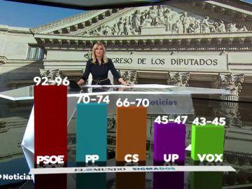 Un 70,7% de españoles considera que Pedro Sánchez debe adelantar las elecciones generales