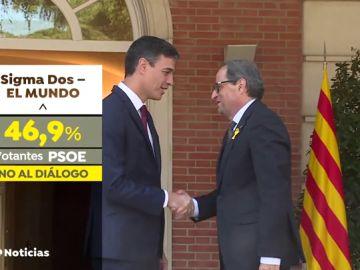 Casi la mitad de votantes del PSOE rechaza dialogar con QuimTorra y piden aplicar en Cataluña el artículo 155
