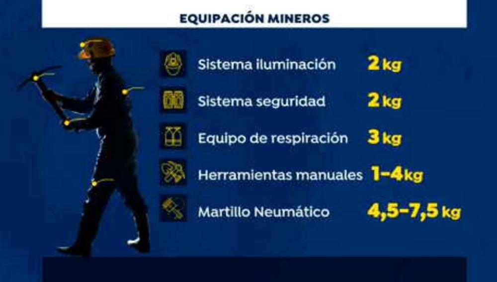 Equipación de los mineros