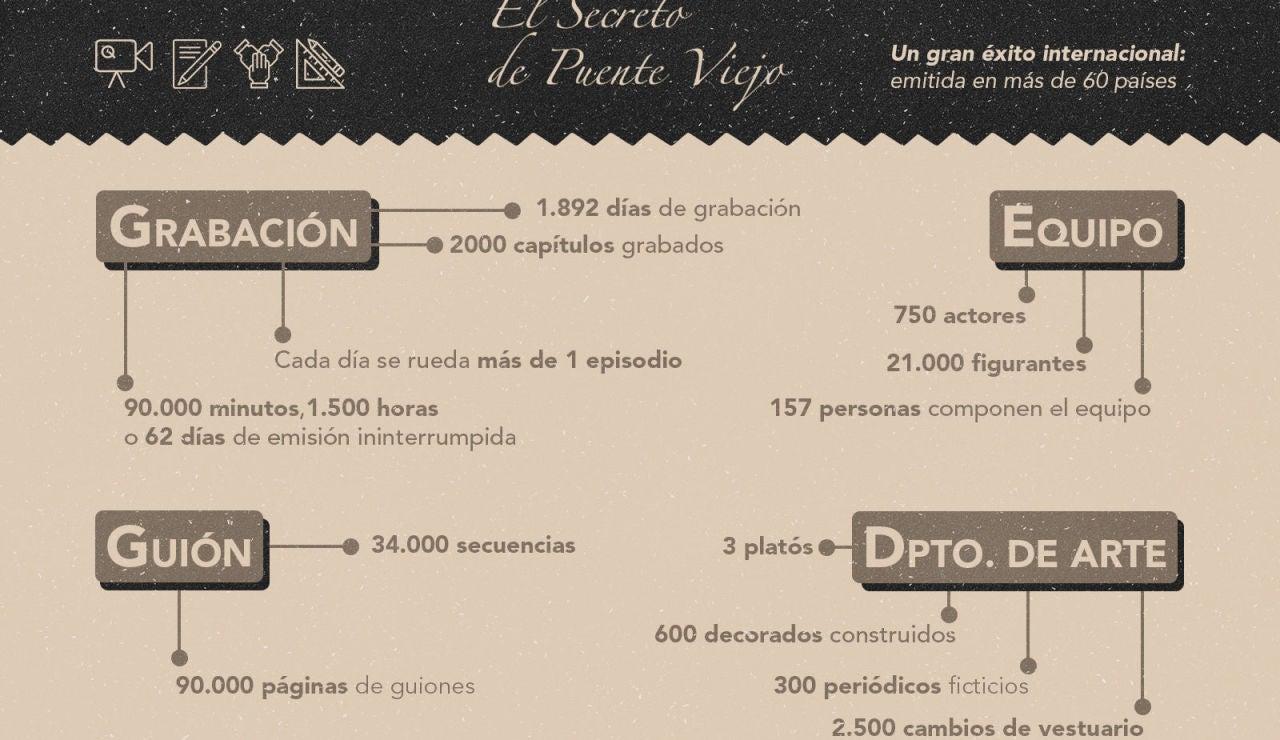 Las cifras que explican el éxito de 'El secreto de Puente Viejo' en sus 2.000 capítulos