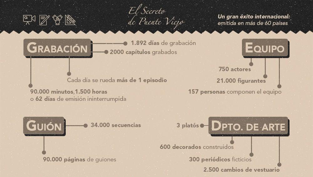 Así son los 2.000 capítulos en cifras