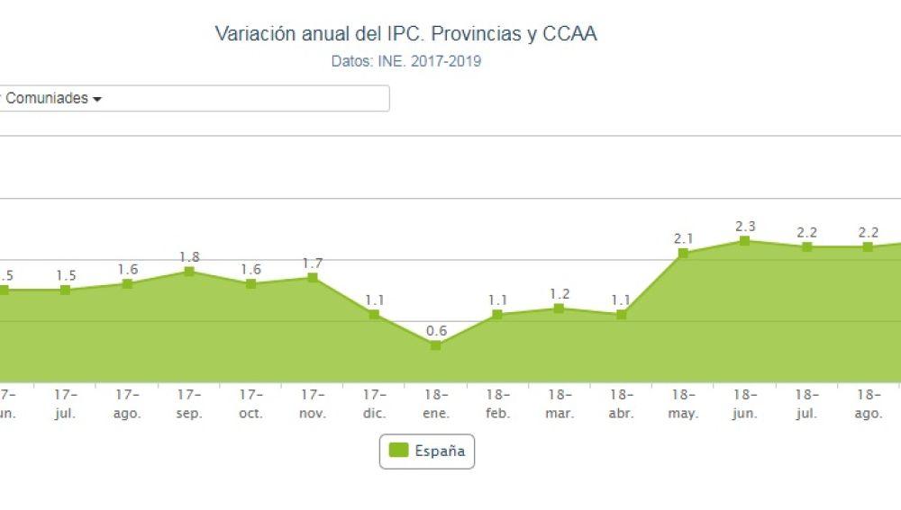 Gráfico de la evolución del IPC
