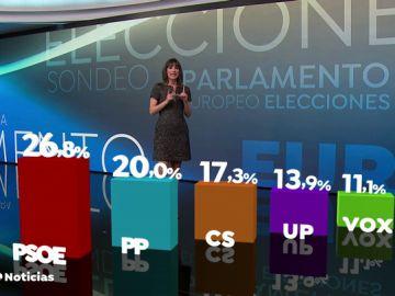 El PSOE ganaría las elecciones europeas y Vox entraría en el Parlamento Europeo, según el CIS