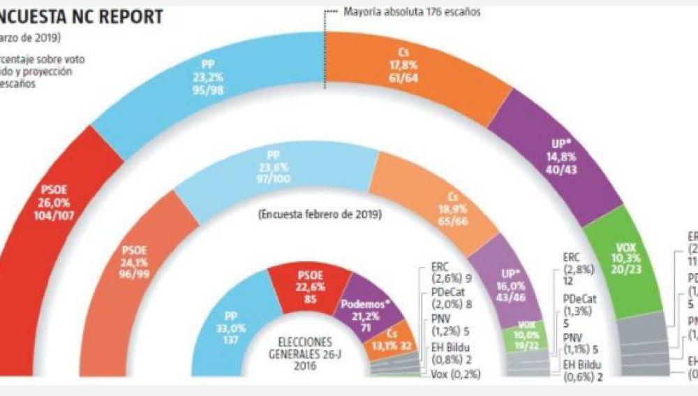 Encuesta electoral de marzo de 2019