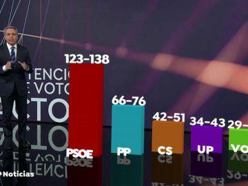 W09 REEMPLAZO ENCUESTAS CIS PSOE