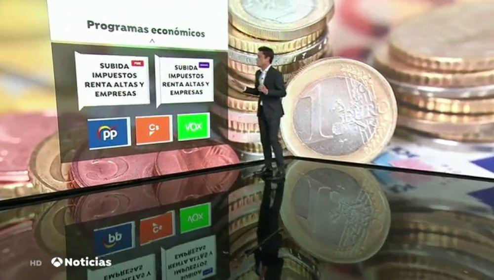¿De que hablan hoy los partidos?: medidas económicas