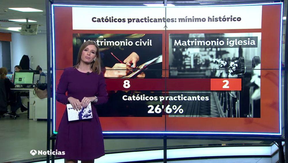 El número de católicos practicantes se sitúa en su mínimo histórico con un 26,6% de los españoles