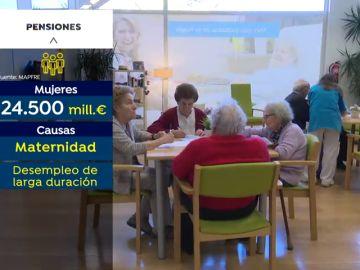 El coste de la brecha de género en pensiones supera los 24.500 millones de euros