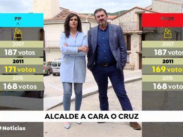 Los ciudadanos de Barrado deciden a su alcalde a 'cara o cruz'
