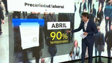 El 90% de los contratos de abril fueron temporales