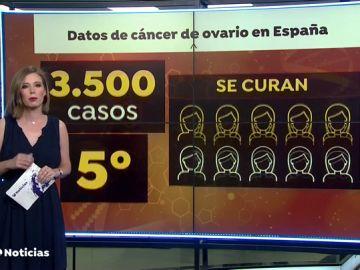Las claves para detectar el cáncer de ovario