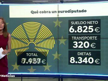 El sueldo neto mensual de los eurodiputados ronda entre los 7.000 y 15.000 euros