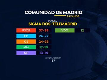 Encuestas de la Comunidad de Madrid
