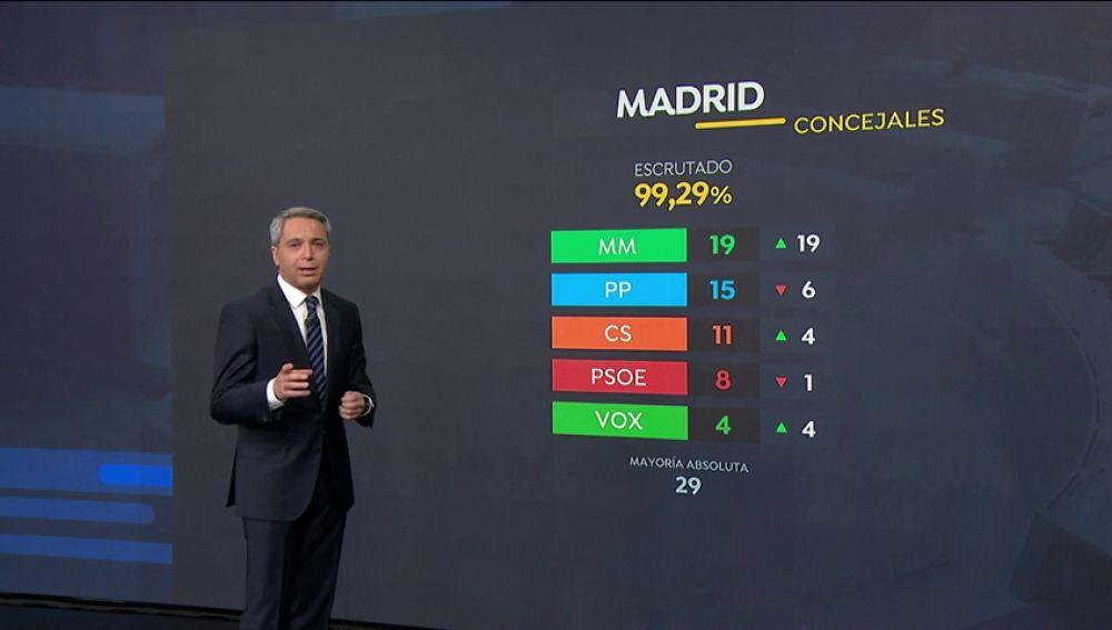 Resultados 26M: El PSOE se impone en las autonómicas y la derecha gobernará en Madrid