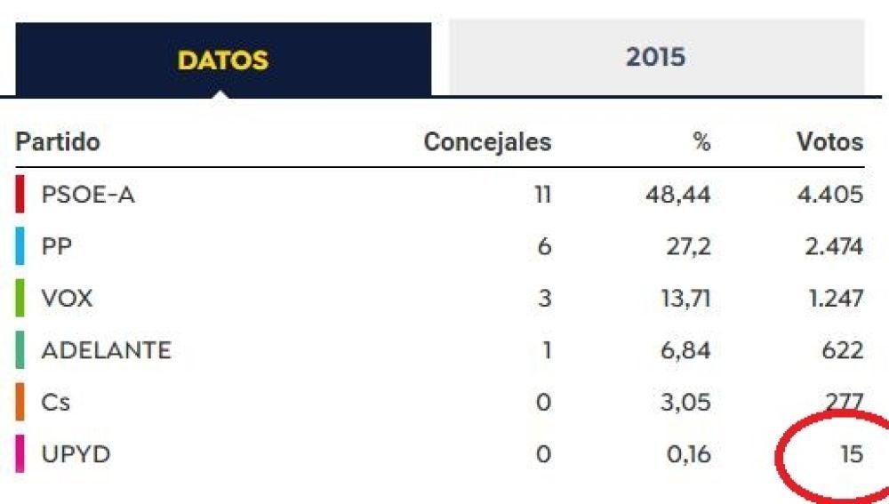 Resultados de las elecciones municipales en Níjar