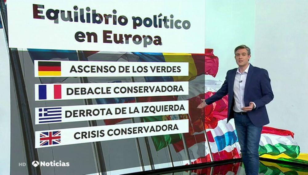 El bipartidismo todavía no esta roto en Europa aunque cada vez tiene menos presencia