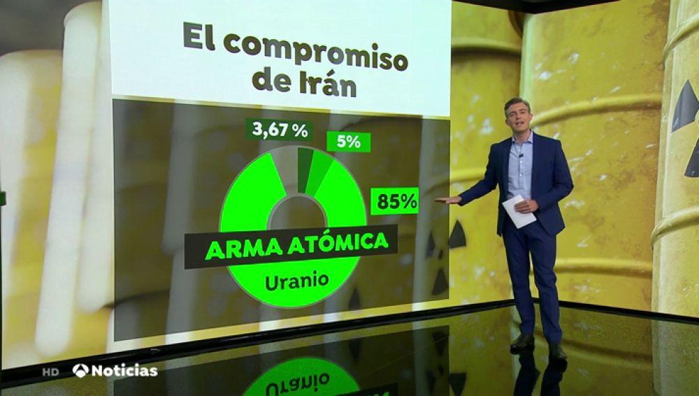 Los riesgos y consecuencias de que Irán enriquezca uranio por encima del nivel permitido