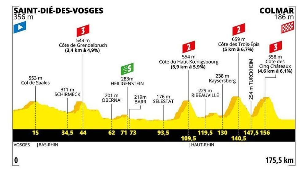Tour de Francia 2019: Perfil y recorrido de la etapa 5 de hoy, miércoles 10 de julio