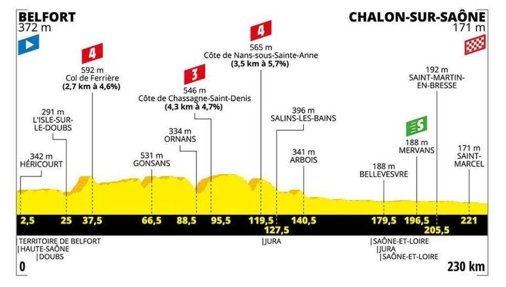 Tour de Francia 2019: Perfil y recorrido de la siete etapa de hoy, viernes 12 de julio