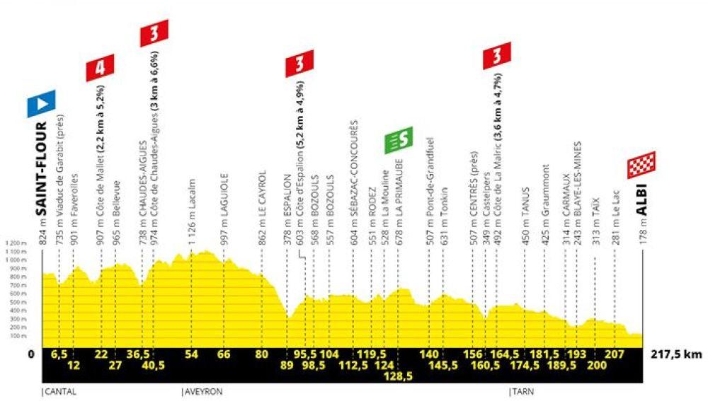 Perfil de la décima etapa del Tour de Francia