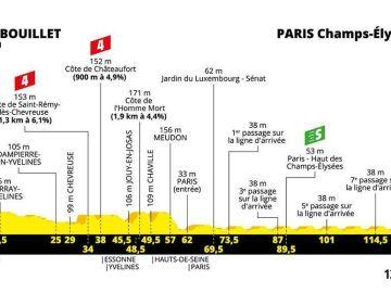 Perfil de la última etapa del Tour de Francia 2019