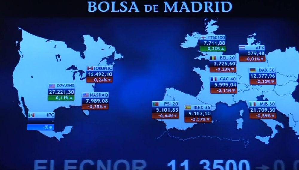 El Euribor se desploma hasta caer por debajo de los 9.200 puntos