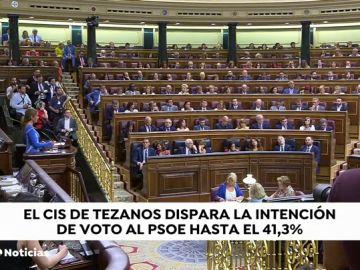 Reacciones al CIS: PP, Ciudadanos y Unidas Podemos no confían en los últimos datos