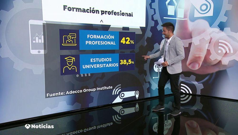Fp 2019 Estas Son Las Titulaciones De Formación Profesional Más Demandadas