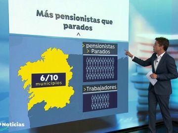 En el 60% de los pueblos de Galicia hay más pensionistas y parados que cotizantes