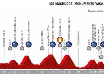 Perfil de la etapa 13 de la Vuelta a España 2019