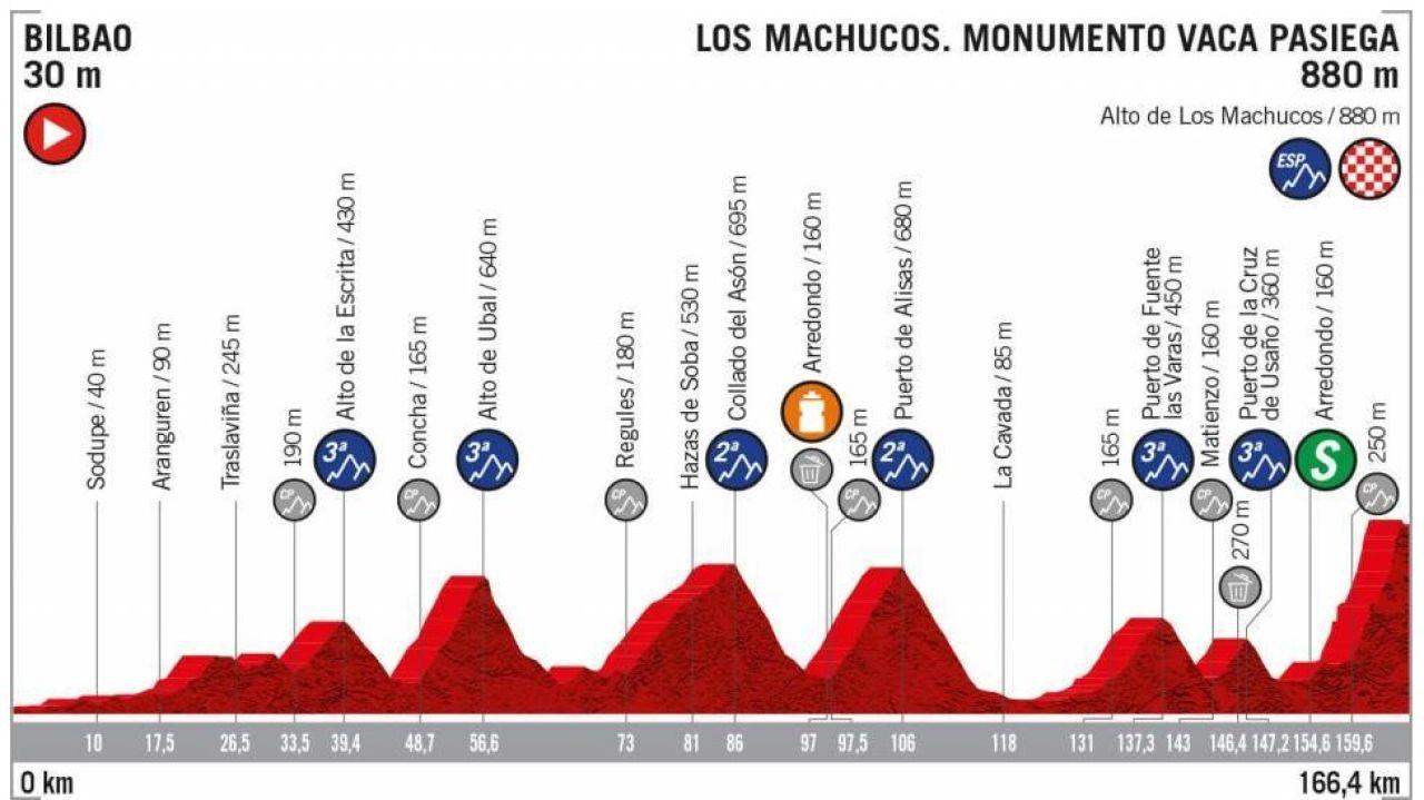 Etapa 13 Vuelta A España 2019: Perfil Y Recorrido De La