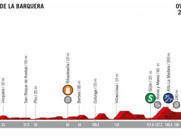 Perfil de la etapa 14 de la Vuelta a España 2019