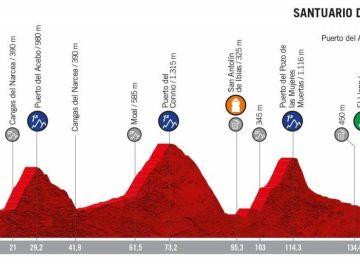 Perfil de la etapa 15 de la Vuelta a España 2019