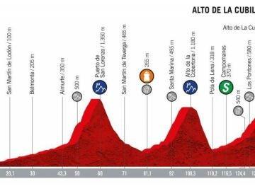 Perfil de la etapa 16 de la Vuelta a España 2019
