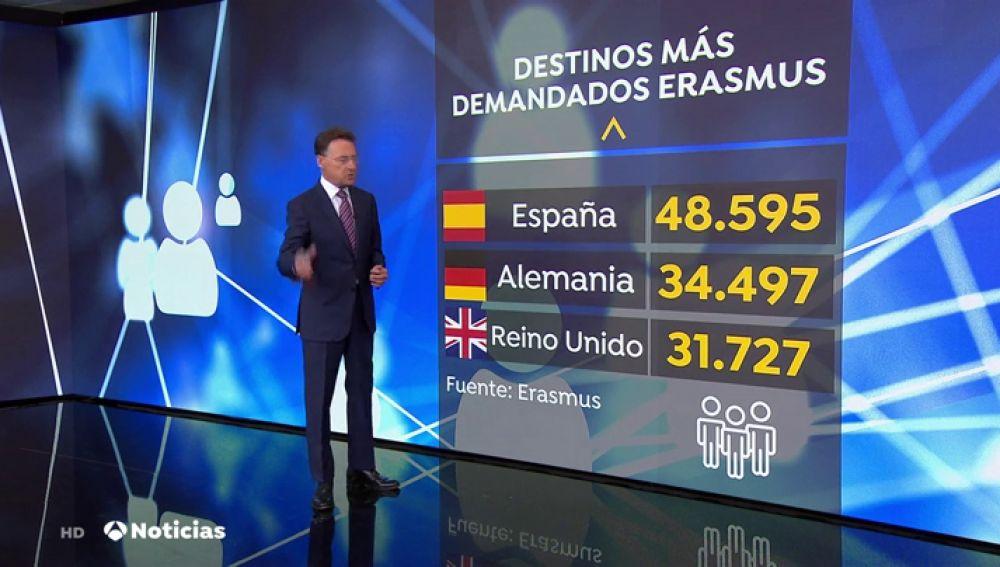 España, el país líder del programa Erasmus