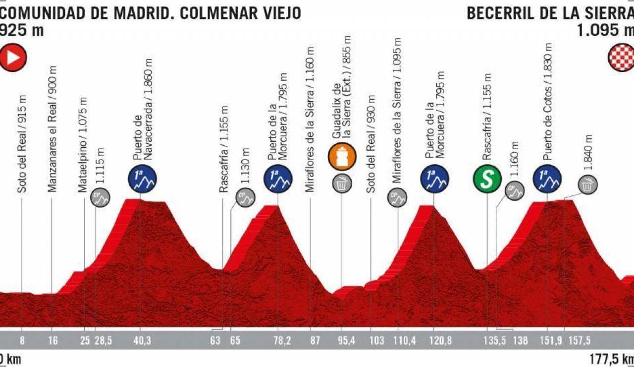Perfil de la Etapa 18 de La Vuelta a España 2019