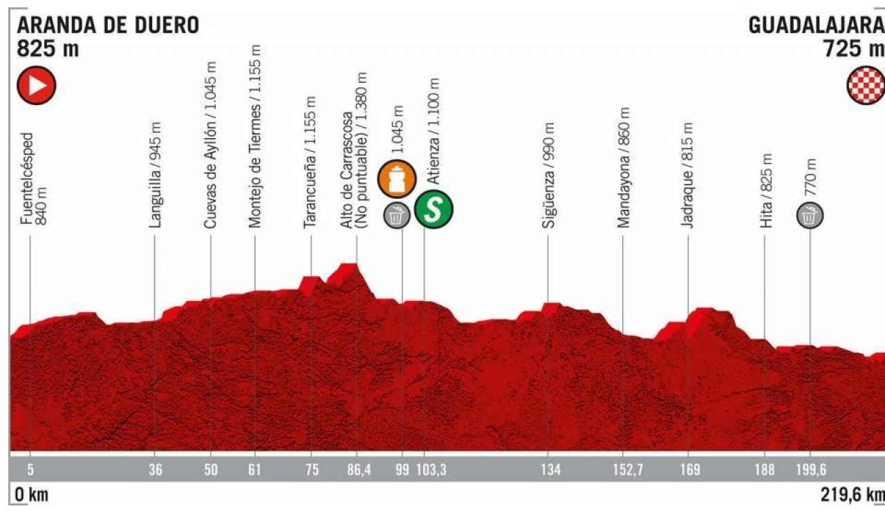 Perfil de la etapa 17 de La Vuelta 2019