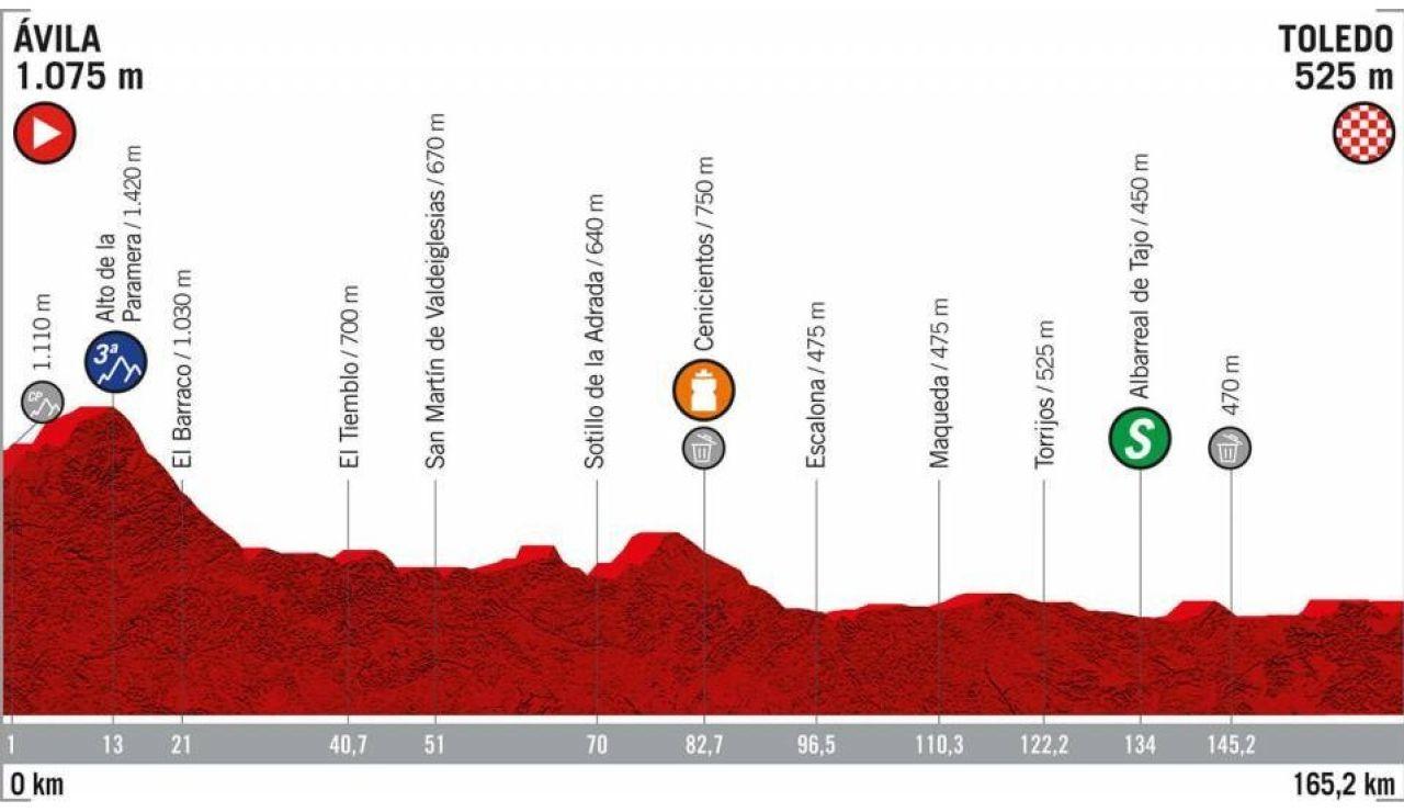 Perfil de la etapa 19 de la Vuelta a España 2019