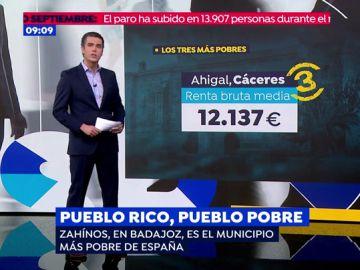 Los pueblos más pobres y más ricos de España.