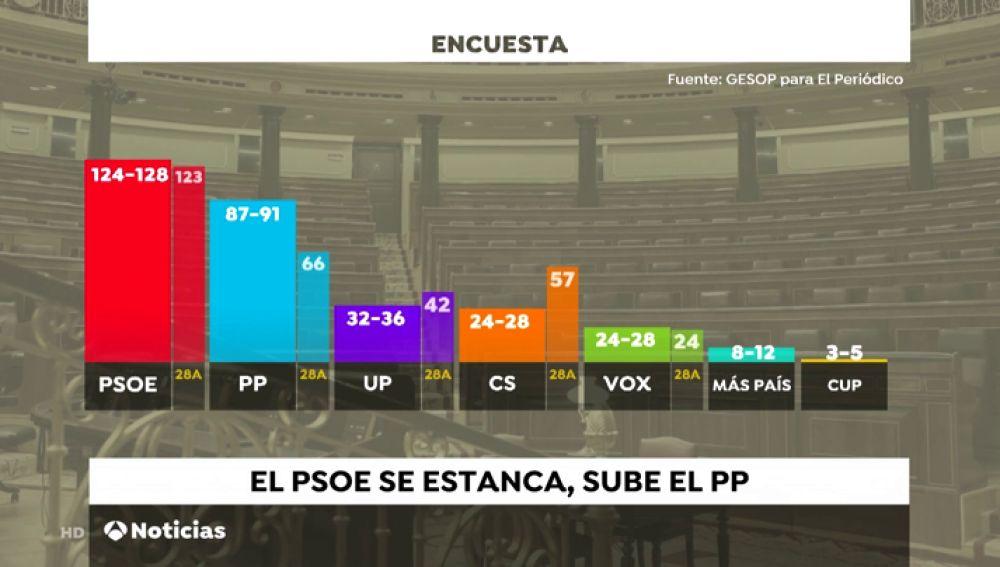 Las encuestas anticipan un fragmentado parlamento con mayoría socialista y hundimiento de Ciudadanos
