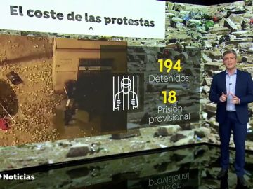 Balance de las protestas por la sentencia del 'procés': 194 detenidos y 590 heridos