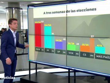 Reemplazo Encuestas electorales: El PSOE se mantiene , el PP sube con fuerza y VOX se sitúa como tercera fuerza