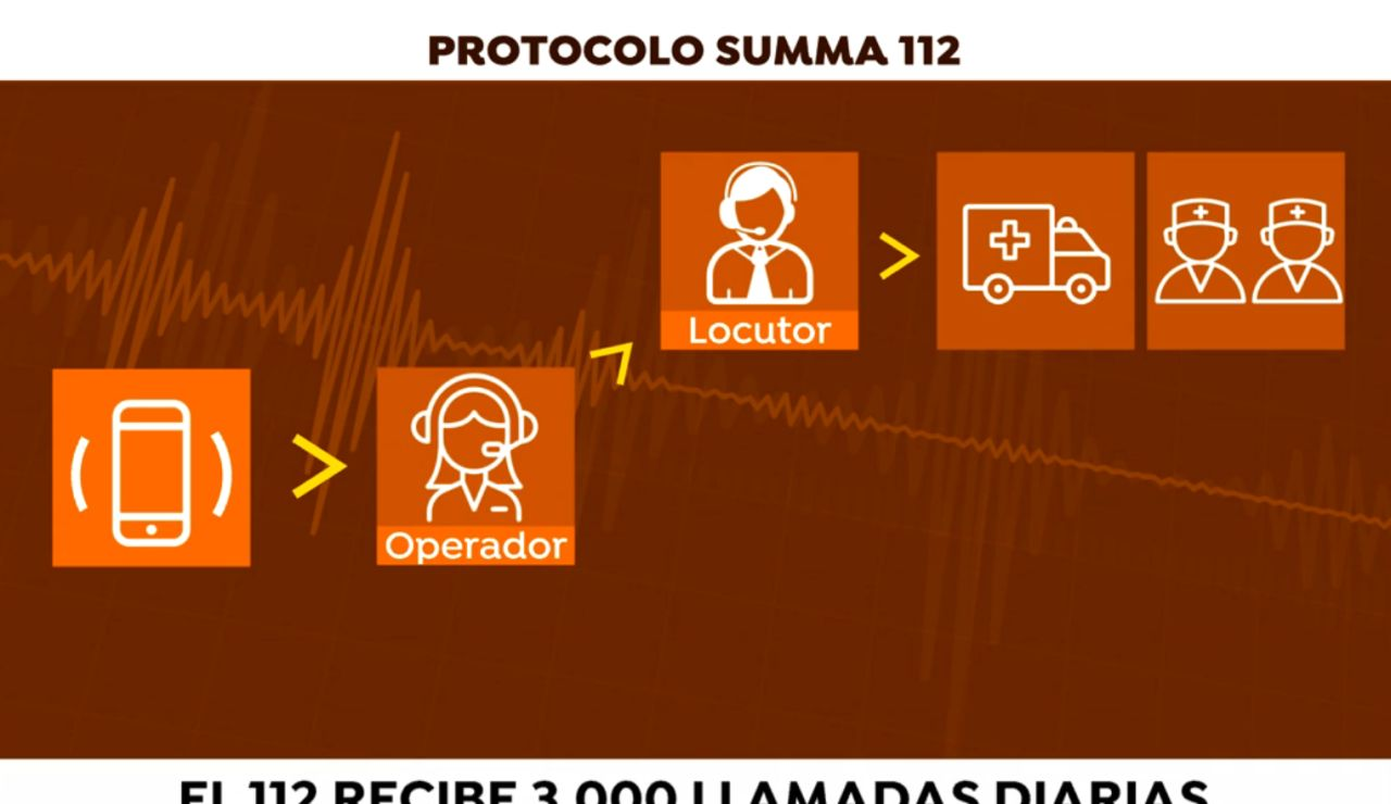 Protocolo SUMMA 112