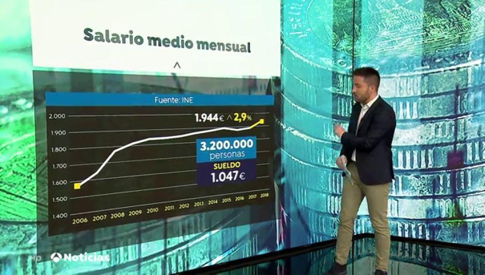 Sube el salario medio de los españoles a 1.944 euros brutos