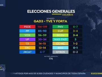 Sondeo elecciones generales 2019