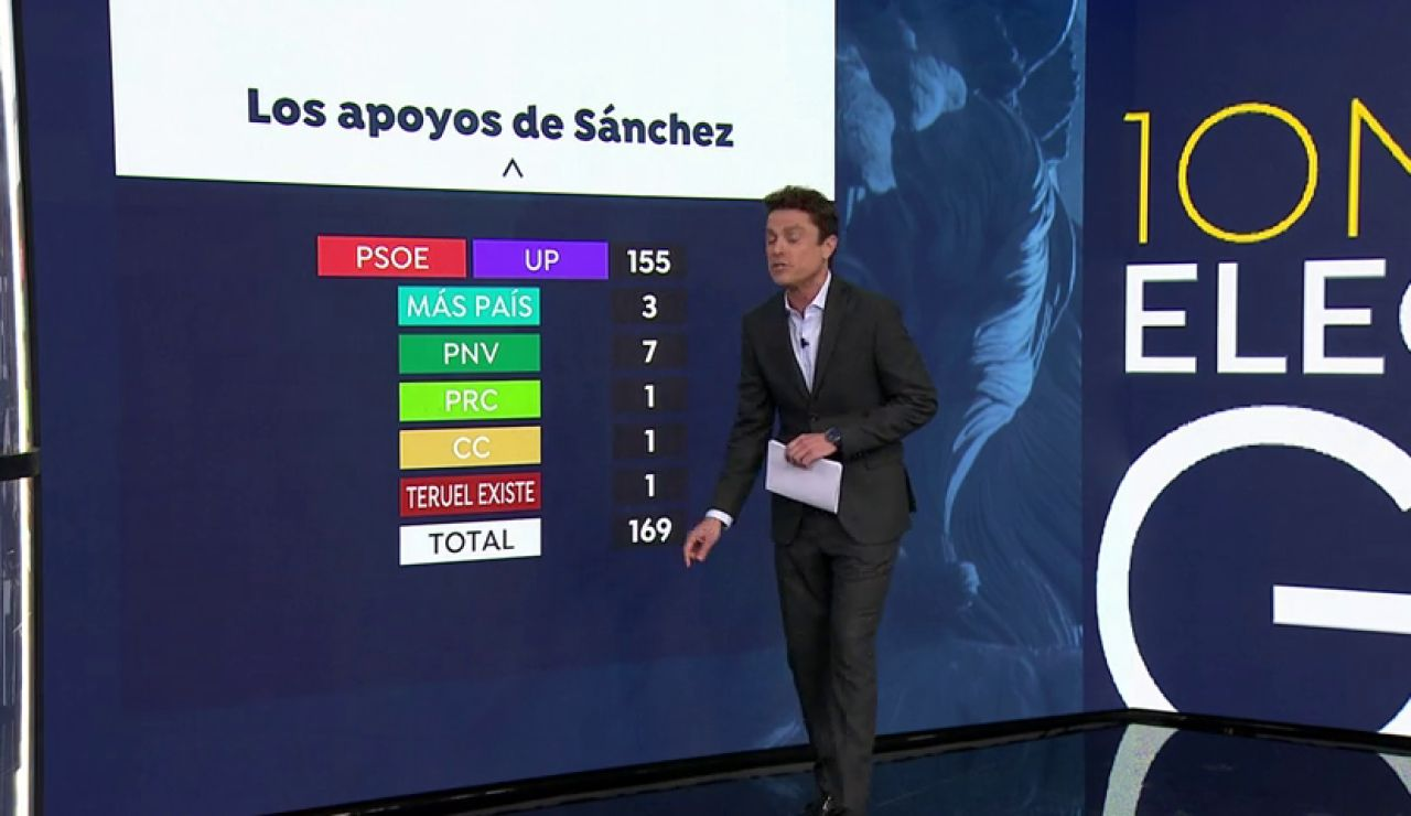 Los votos que le faltan a Pedro Sánchez para ser presidente