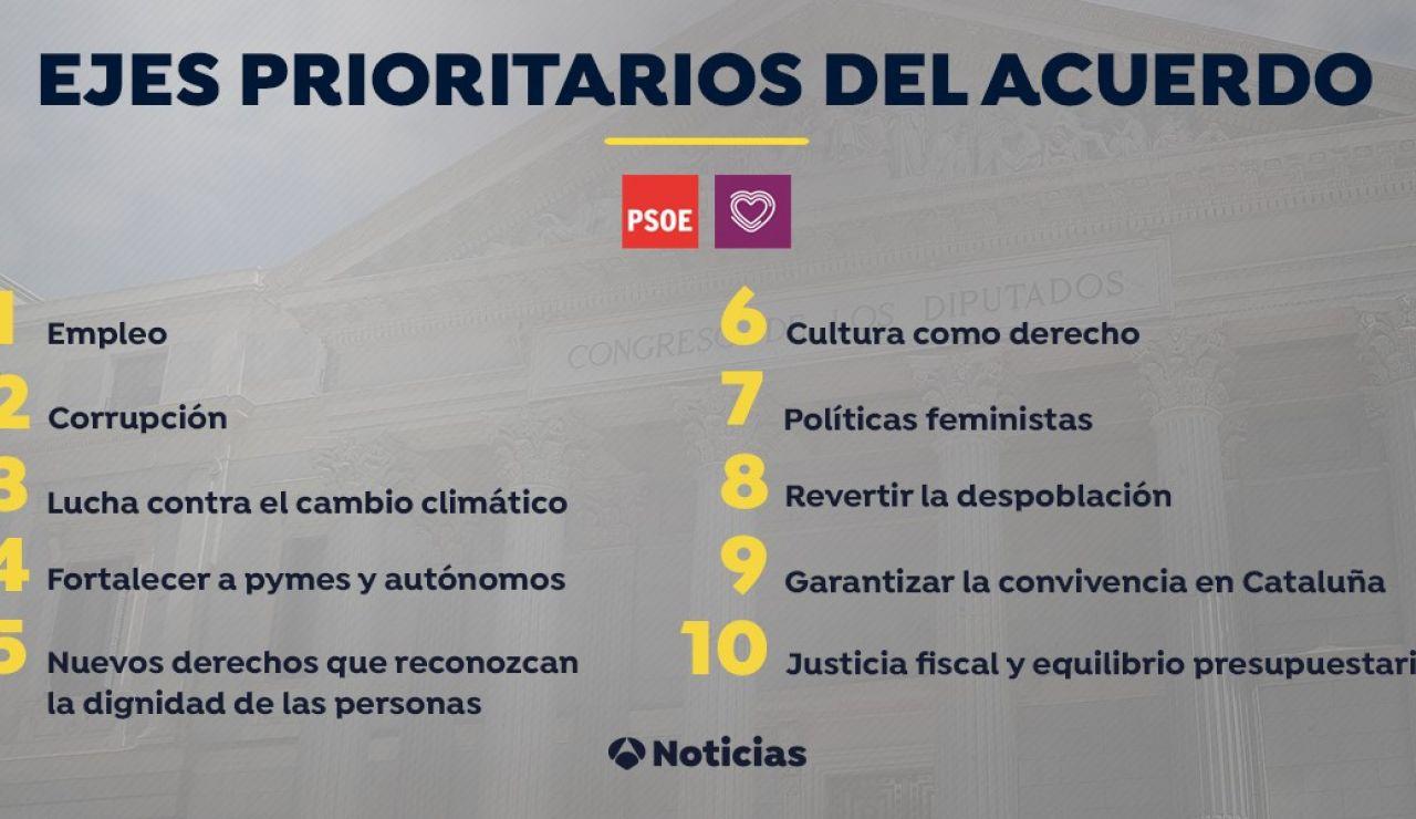 Ejes del acuerdo PSOE-Podemos