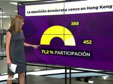 Aplastante victoria del bloque prodemócrata en las elecciones locales de Hong Kong