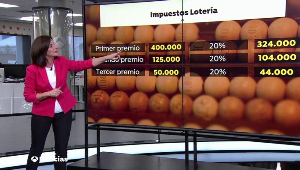 Si te tocan 20.000 euros o menos en la Lotería de Navidad, no tendrás que pagar a Hacienda